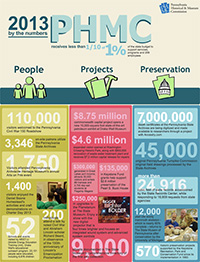 PHMC By The Numbers 2012-2013